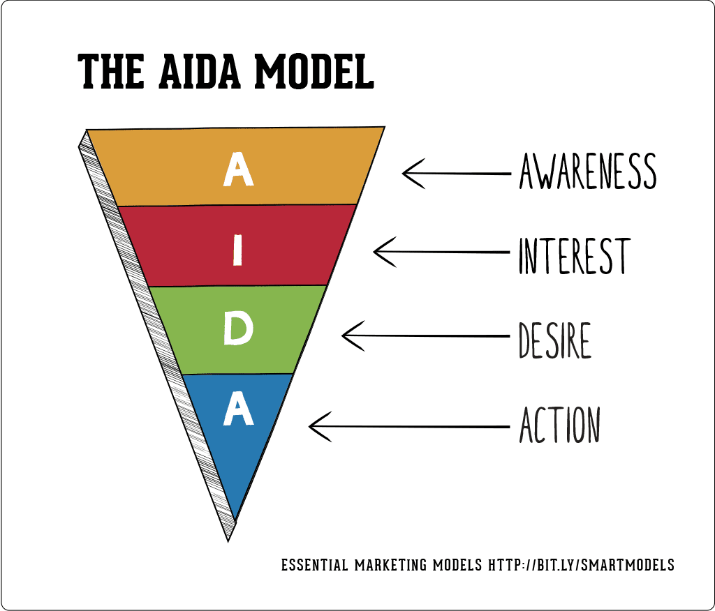 aida dagmar model for marketing communication in hospitality industry Assignment-smu-mk0016 marketing communication activities can also be loosely classified as - describe the aida model of consumer response hierarchy with the.